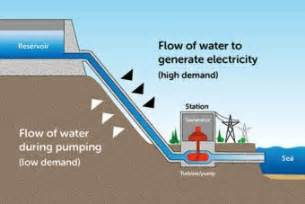 Research paper on micro hydro power plant diagram